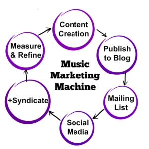 Music Marketing Machine Module 1 Introduction and Action Plan